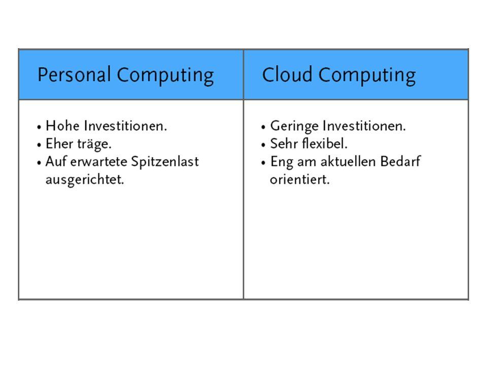 Cloud-Computing stellt integrierte, skalierbare und anpassbare Applikationen für Geschäftsprozesse zur Verfügung.
