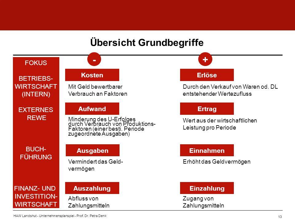 HAW Landshut - Unternehmensplanspiel - Prof. Dr. Petra Denk 13 -+ Übersicht Grundbegriffe KostenErlöse AufwandErtrag AusgabenEinnahmen AuszahlungEinza
