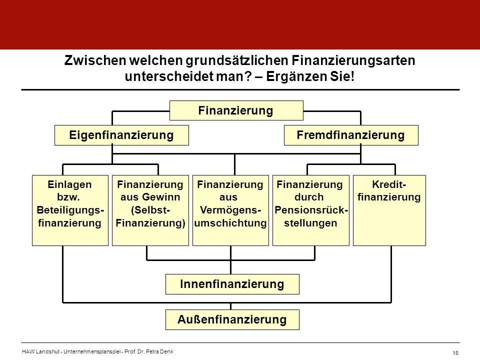 HAW Landshut - Unternehmensplanspiel - Prof. Dr. Petra Denk 16 Zwischen welchen grundsätzlichen Finanzierungsarten unterscheidet man? – Ergänzen Sie!