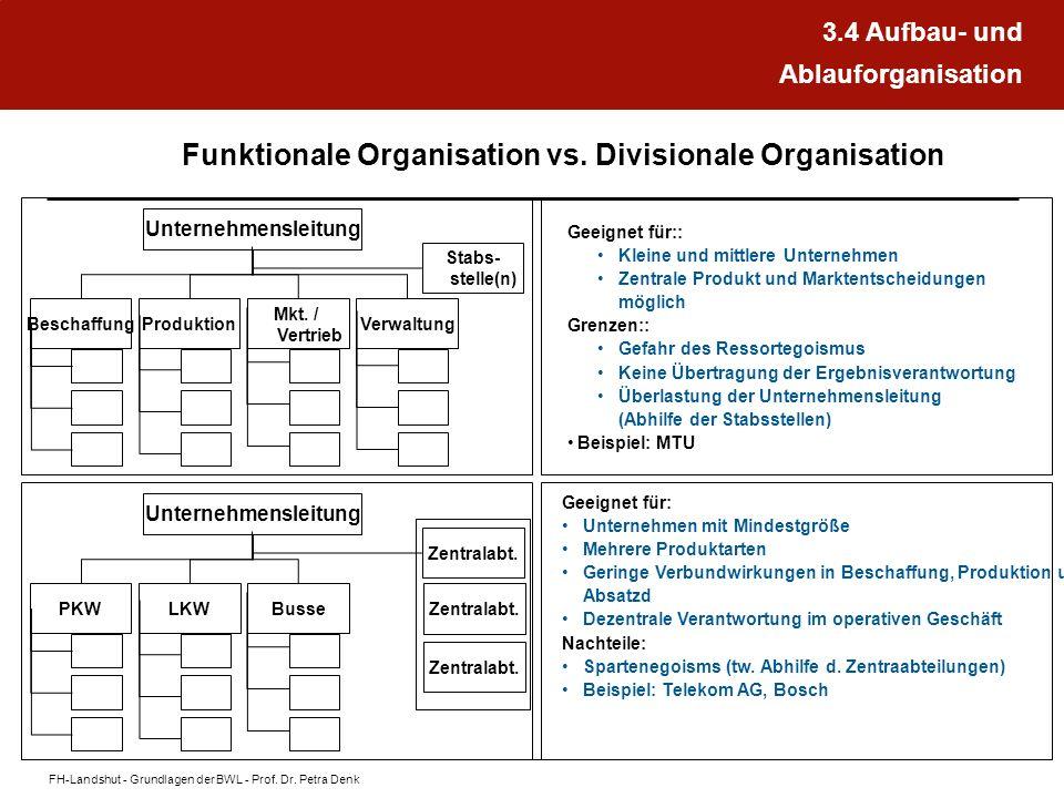 FH-Landshut - Grundlagen der BWL - Prof. Dr. Petra Denk Funktionale Organisation vs. Divisionale Organisation Unternehmensleitung Verwaltung Mkt. / Ve