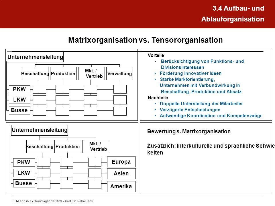 FH-Landshut - Grundlagen der BWL - Prof. Dr. Petra Denk Matrixorganisation vs. Tensororganisation Unternehmensleitung Verwaltung Mkt. / Vertrieb Produ
