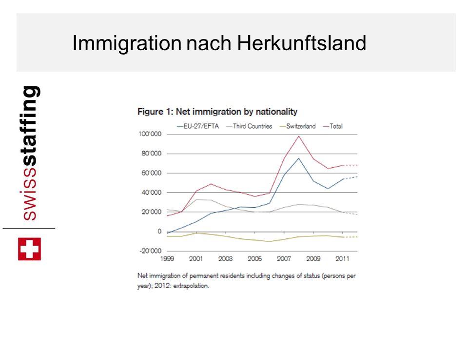 Immigration nach Herkunftsland