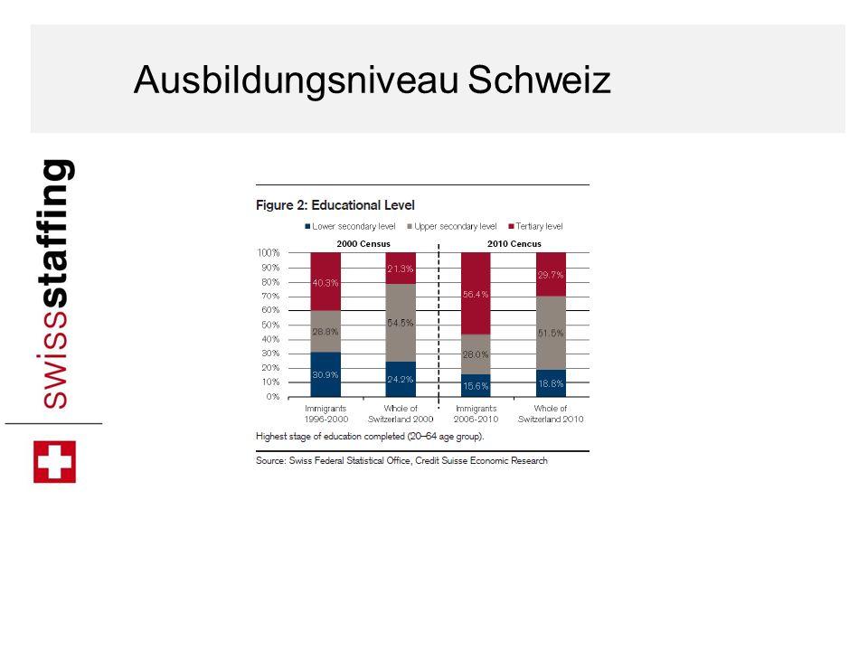 Ausbildungsniveau Schweiz