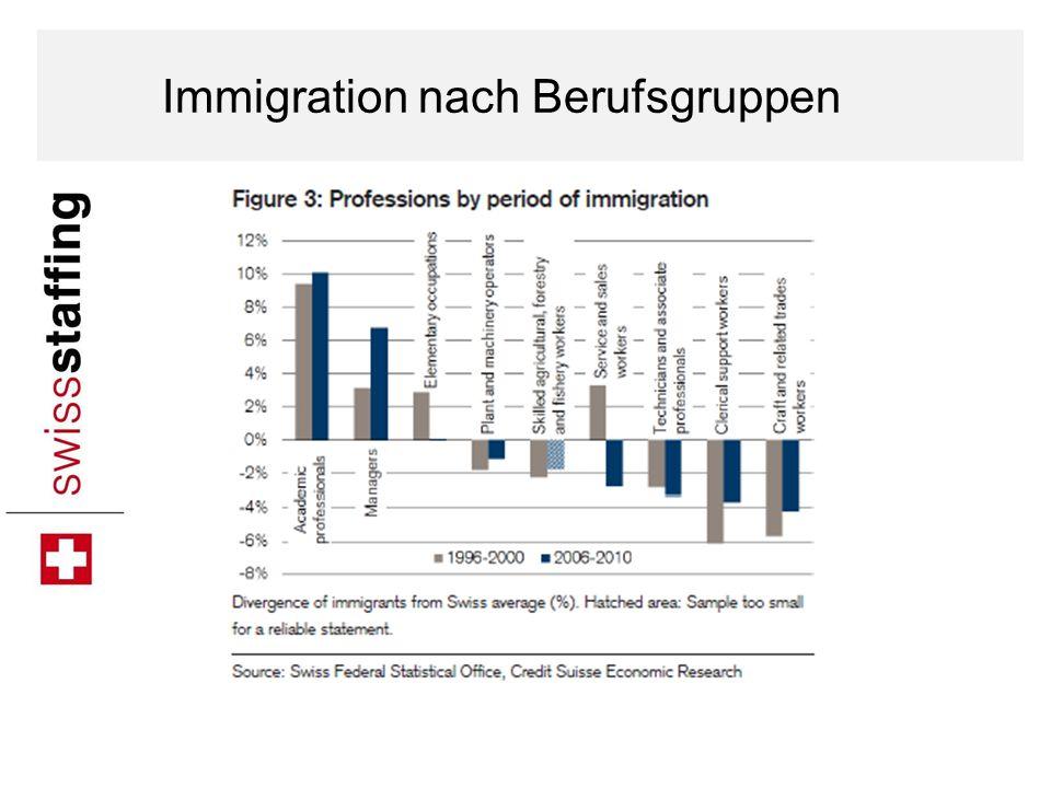 Immigration nach Berufsgruppen
