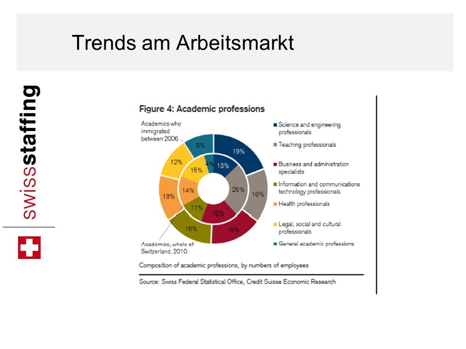 Trends am Arbeitsmarkt