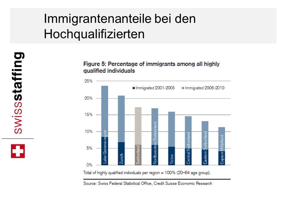 Immigrantenanteile bei den Hochqualifizierten