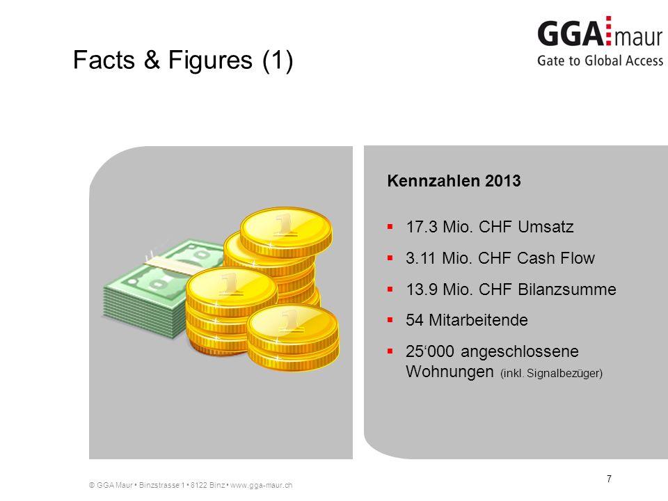 © GGA Maur Binzstrasse 1 8122 Binz www.gga-maur.ch 7 17.3 Mio.