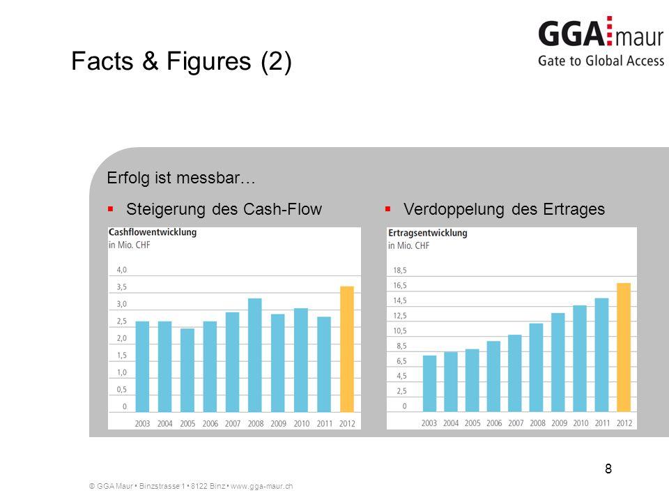 © GGA Maur Binzstrasse 1 8122 Binz www.gga-maur.ch 8 Steigerung des Cash-Flow Verdoppelung des Ertrages Erfolg ist messbar… Facts & Figures (2)