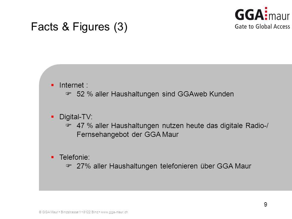 © GGA Maur Binzstrasse 1 8122 Binz www.gga-maur.ch 9 Internet : 52 % aller Haushaltungen sind GGAweb Kunden Digital-TV: 47 % aller Haushaltungen nutzen heute das digitale Radio-/ Fernsehangebot der GGA Maur Telefonie: 27% aller Haushaltungen telefonieren über GGA Maur Facts & Figures (3)