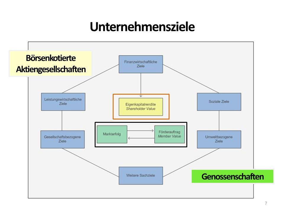 Unternehmensziele 7 Börsenkotierte Aktiengesellschaften Genossenschaften
