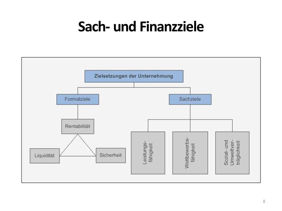 Sach- und Finanzziele 8