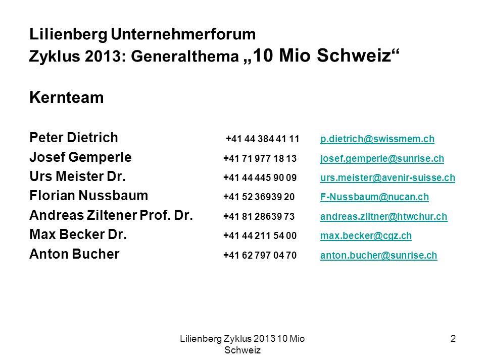 Lilienberg Zyklus 2013 10 Mio Schweiz 2 Lilienberg Unternehmerforum Zyklus 2013: Generalthema 10 Mio Schweiz Kernteam Peter Dietrich +41 44 384 41 11p.dietrich@swissmem.chp.dietrich@swissmem.ch Josef Gemperle +41 71 977 18 13josef.gemperle@sunrise.chjosef.gemperle@sunrise.ch Urs Meister Dr.