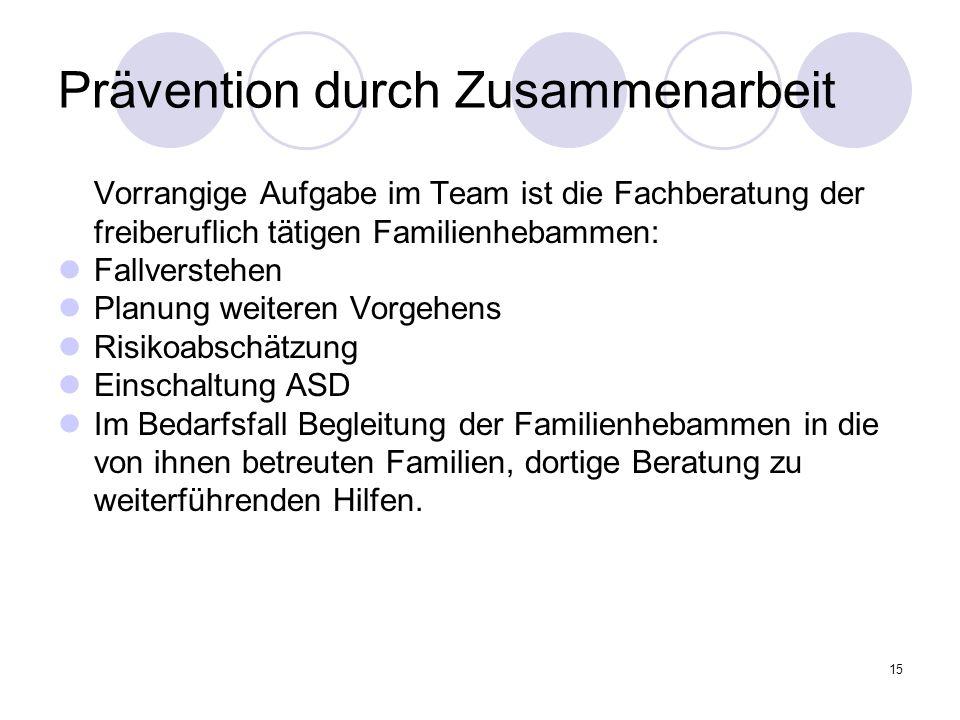 15 Prävention durch Zusammenarbeit Vorrangige Aufgabe im Team ist die Fachberatung der freiberuflich tätigen Familienhebammen: Fallverstehen Planung w