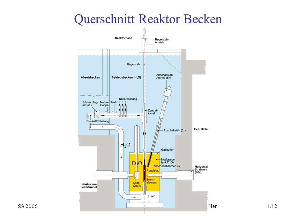 SS 2006Neutronen- und Synchrotron-Strahlen/1. Neutronenquellen1.12 Querschnitt Reaktor Becken D2OD2O H2OH2O