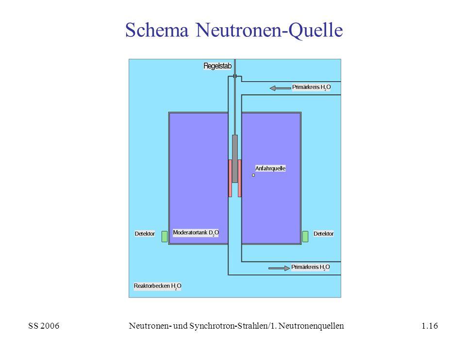 SS 2006Neutronen- und Synchrotron-Strahlen/1. Neutronenquellen1.16 Schema Neutronen-Quelle