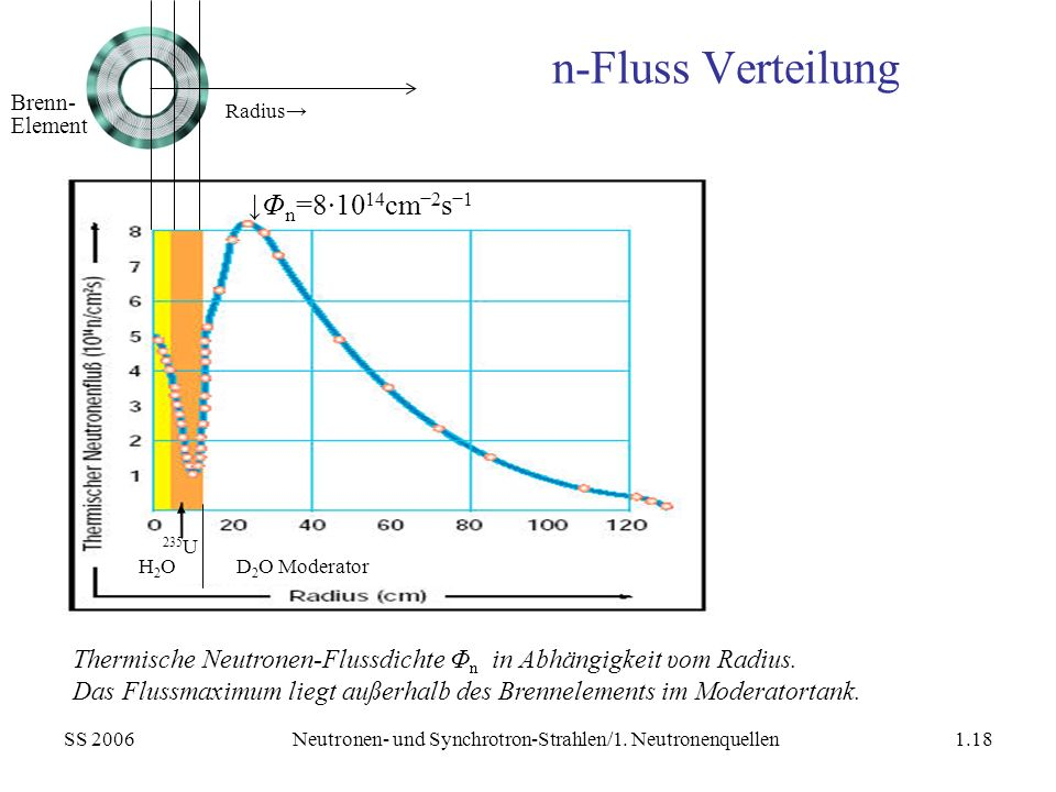 SS 2006Neutronen- und Synchrotron-Strahlen/1. Neutronenquellen1.18 Thermische Neutronen-Flussdichte Φ n in Abhängigkeit υom Radius. Das Flussmaximum l