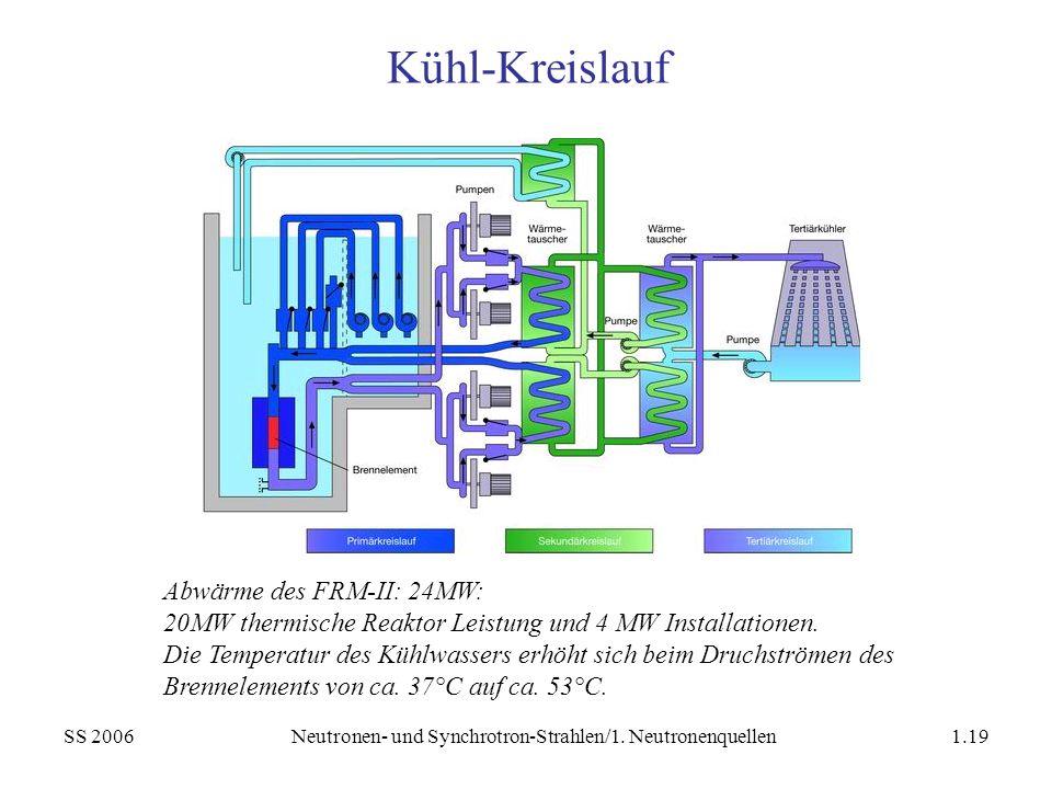 SS 2006Neutronen- und Synchrotron-Strahlen/1. Neutronenquellen1.19 Kühl-Kreislauf Abwärme des FRM-II: 24MW: 20MW thermische Reaktor Leistung und 4 MW