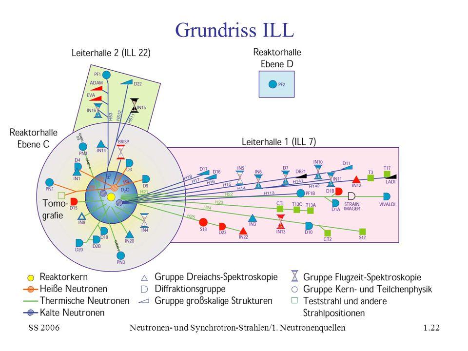 SS 2006Neutronen- und Synchrotron-Strahlen/1. Neutronenquellen1.22 Grundriss ILL