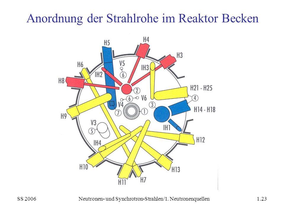 SS 2006Neutronen- und Synchrotron-Strahlen/1. Neutronenquellen1.23 Anordnung der Strahlrohe im Reaktor Becken