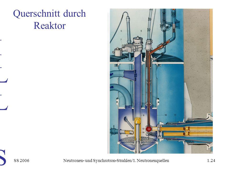 SS 2006Neutronen- und Synchrotron-Strahlen/1. Neutronenquellen1.24 ILL SourceILL Source Querschnitt durch Reaktor