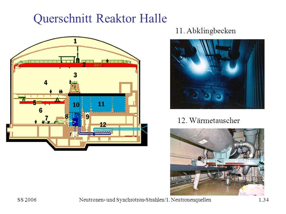 SS 2006Neutronen- und Synchrotron-Strahlen/1. Neutronenquellen1.34 Querschnitt Reaktor Halle 11. Abklingbecken 12. Wärmetauscher