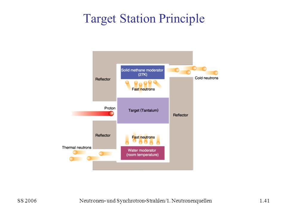 SS 2006Neutronen- und Synchrotron-Strahlen/1. Neutronenquellen1.41 Target Station Principle