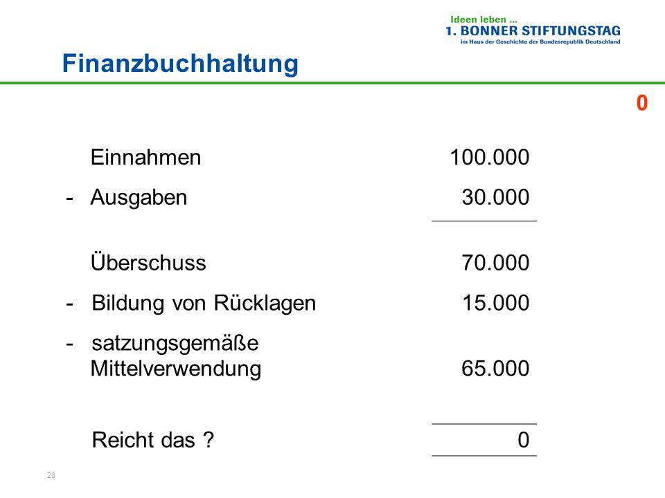 28 Finanzbuchhaltung Einnahmen100.000 - Ausgaben30.000 Überschuss70.000 - Bildung von Rücklagen15.000 - satzungsgemäße Mittelverwendung65.000 Reicht d