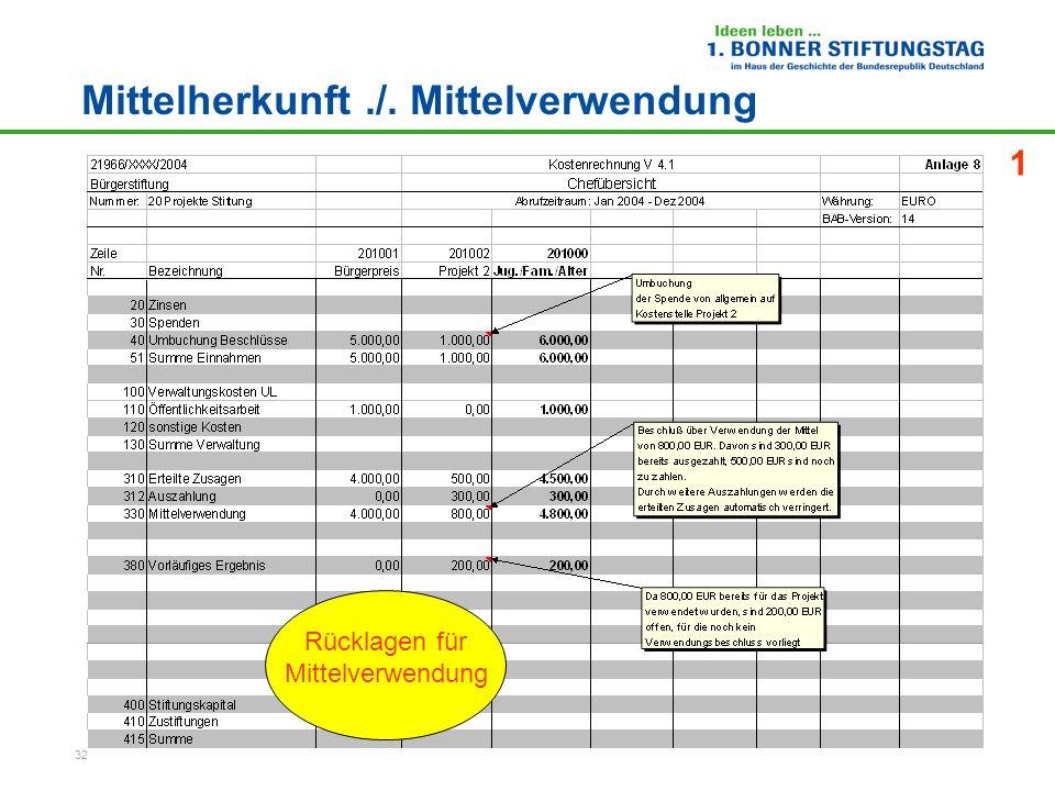 32 Mittelherkunft./. Mittelverwendung 1 Rücklagen für Mittelverwendung