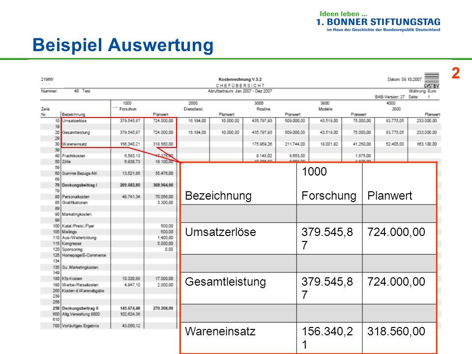 33 Beispiel Auswertung Bezeichnung 1000 ForschungPlanwert Umsatzerlöse379.545,8 7 724.000,00 Gesamtleistung379.545,8 7 724.000,00 Wareneinsatz156.340,