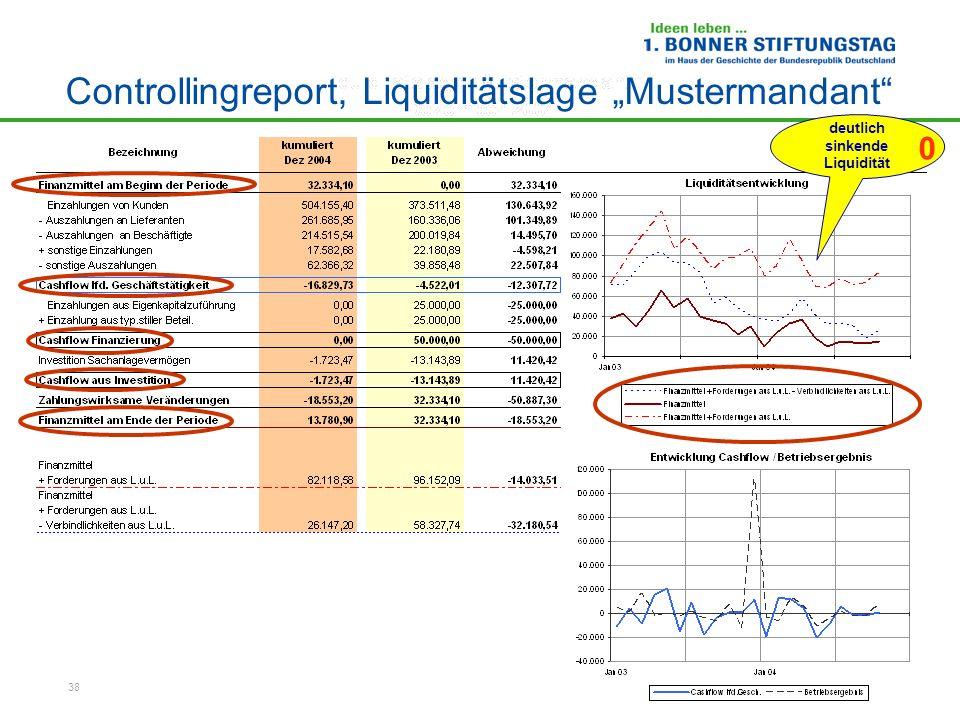 38 deutlich sinkende Liquidität Controllingreport, Liquiditätslage Mustermandant 0