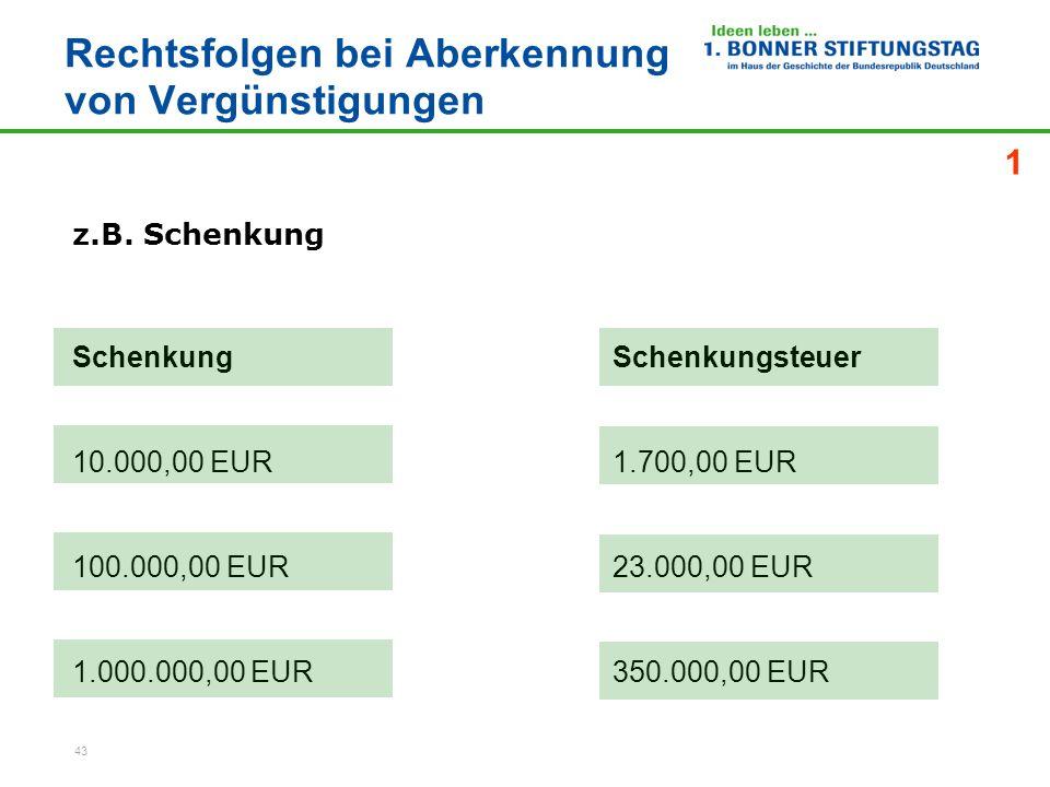 43 Rechtsfolgen bei Aberkennung von Vergünstigungen SchenkungSchenkungsteuer 10.000,00 EUR1.700,00 EUR 100.000,00 EUR23.000,00 EUR 1.000.000,00 EUR350