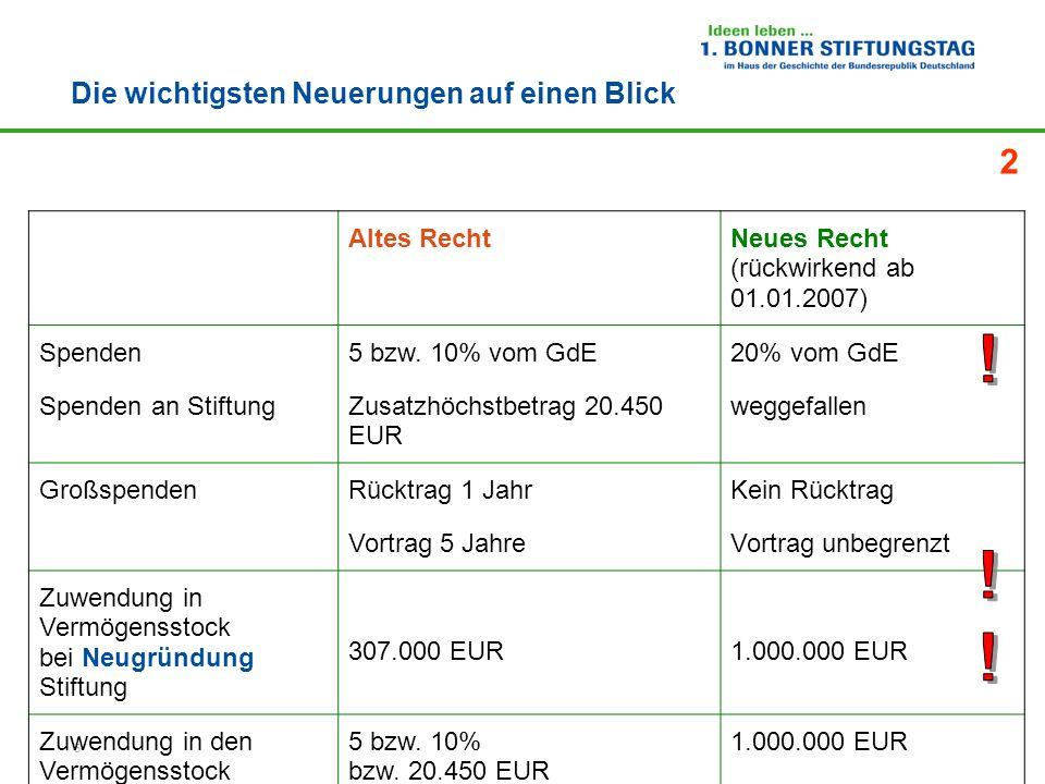 6 Die wichtigsten Neuerungen auf einen Blick Altes RechtNeues Recht (rückwirkend ab 01.01.2007) Umsatzsteuer16%19% Umsatzfreigrenze für steuerpflichtigen wirtschaftlichen GB 30.678 EUR35.000 EUR Vorsteuerpauschalierung30.678 EUR35.000 EUR MitgliedsbeiträgeGrundsätzlich abziehbar Ausnahme: Freizeitgestaltung unverändert Übungsleiterpauschale Ehrenamtpauschale 1.848 EUR 0 EUR 2.100 EUR 500 EUR Vereinfachter Nachweisbis 100 EURbis 200 EUR Neu.