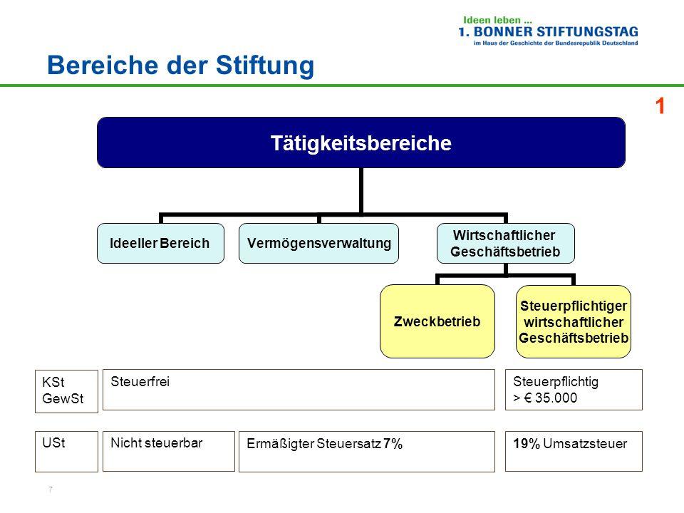 7 Bereiche der Stiftung KSt GewSt Nicht steuerbarUSt Ermäßigter Steuersatz 7% SteuerfreiSteuerpflichtig > 35.000 19% Umsatzsteuer 1