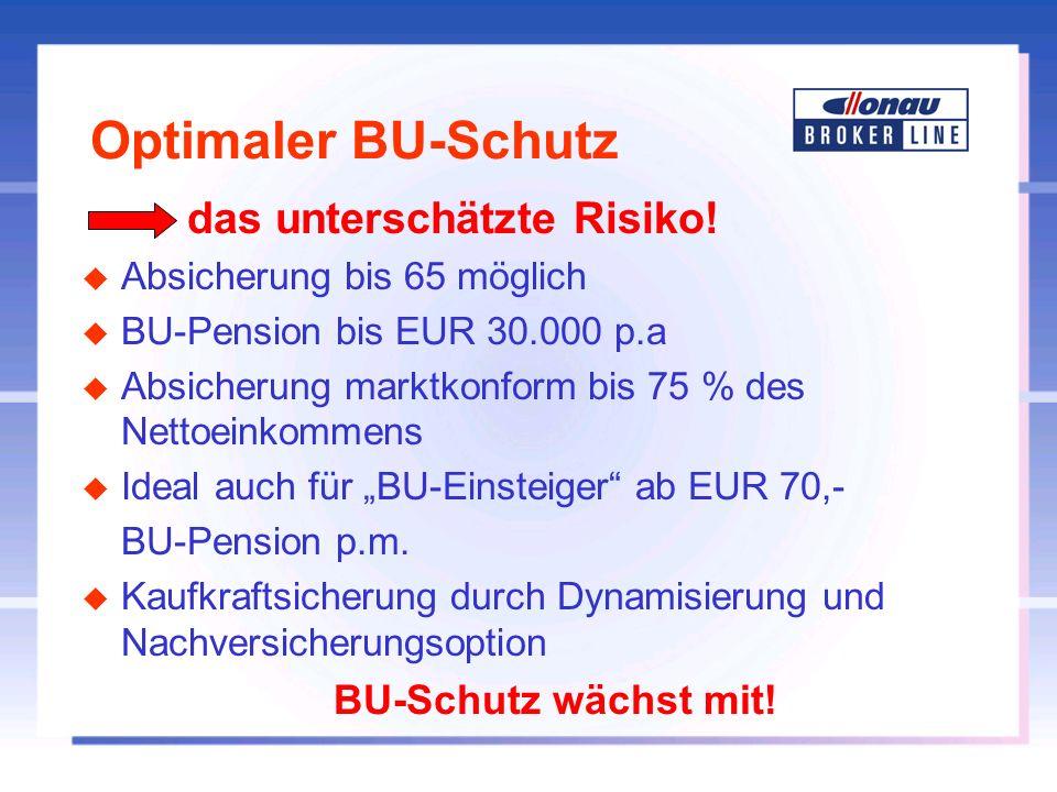 Optimaler BU-Schutz das unterschätzte Risiko! u Absicherung bis 65 möglich u BU-Pension bis EUR 30.000 p.a u Absicherung marktkonform bis 75 % des Net