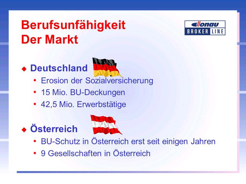 Berufsunfähigkeit Der Markt u Deutschland Erosion der Sozialversicherung 15 Mio. BU-Deckungen 42,5 Mio. Erwerbstätige u Österreich BU-Schutz in Österr