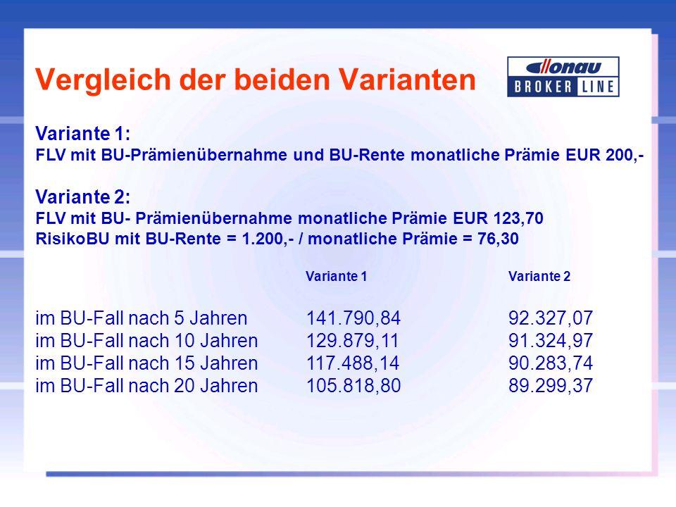 Vergleich der beiden Varianten Variante 1: FLV mit BU-Prämienübernahme und BU-Rente monatliche Prämie EUR 200,- Variante 2: FLV mit BU- Prämienübernah