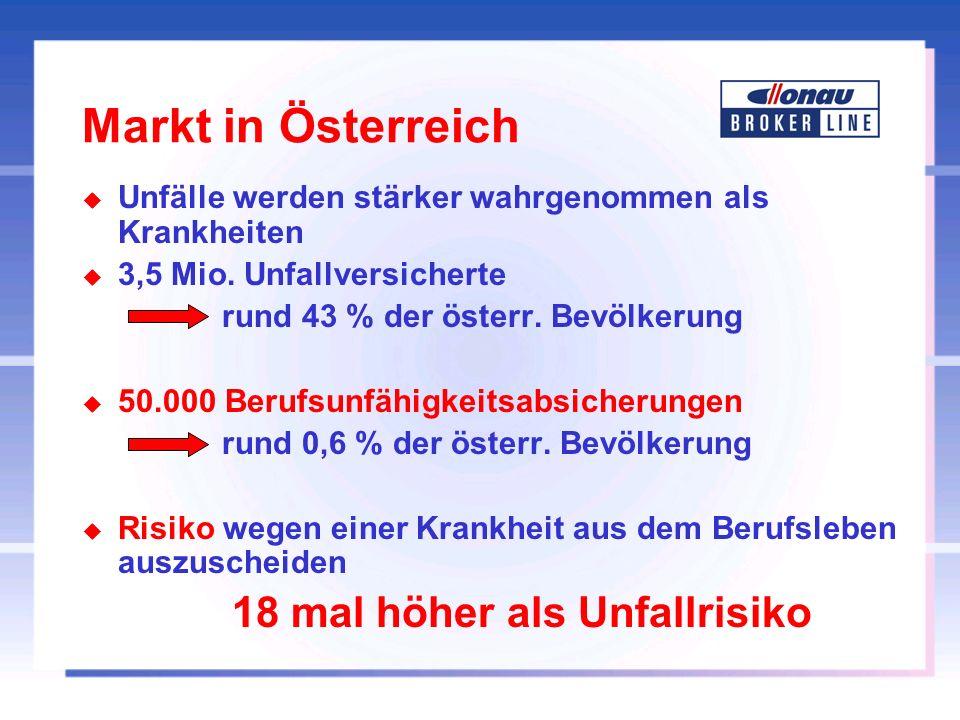 Markt in Österreich u Unfälle werden stärker wahrgenommen als Krankheiten u 3,5 Mio. Unfallversicherte rund 43 % der österr. Bevölkerung u 50.000 Beru