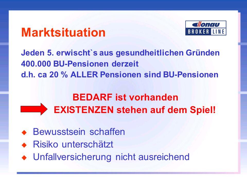 Marktsituation Jeden 5. erwischt`s aus gesundheitlichen Gründen 400.000 BU-Pensionen derzeit d.h. ca 20 % ALLER Pensionen sind BU-Pensionen BEDARF ist
