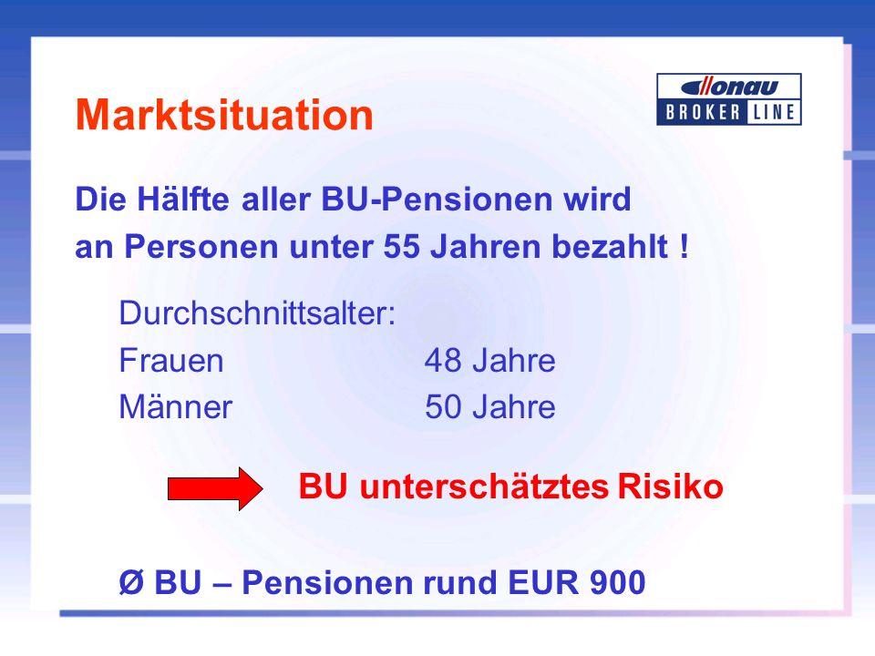 Marktsituation Die Hälfte aller BU-Pensionen wird an Personen unter 55 Jahren bezahlt ! Durchschnittsalter: Frauen48 Jahre Männer 50 Jahre BU untersch
