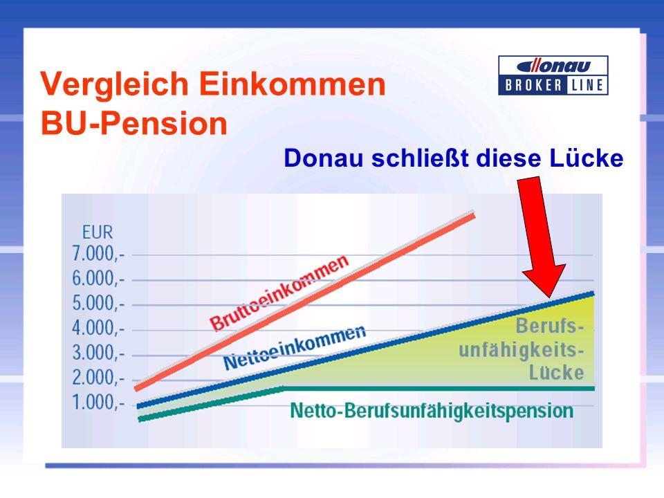Vergleich Einkommen BU-Pension Donau schließt diese Lücke