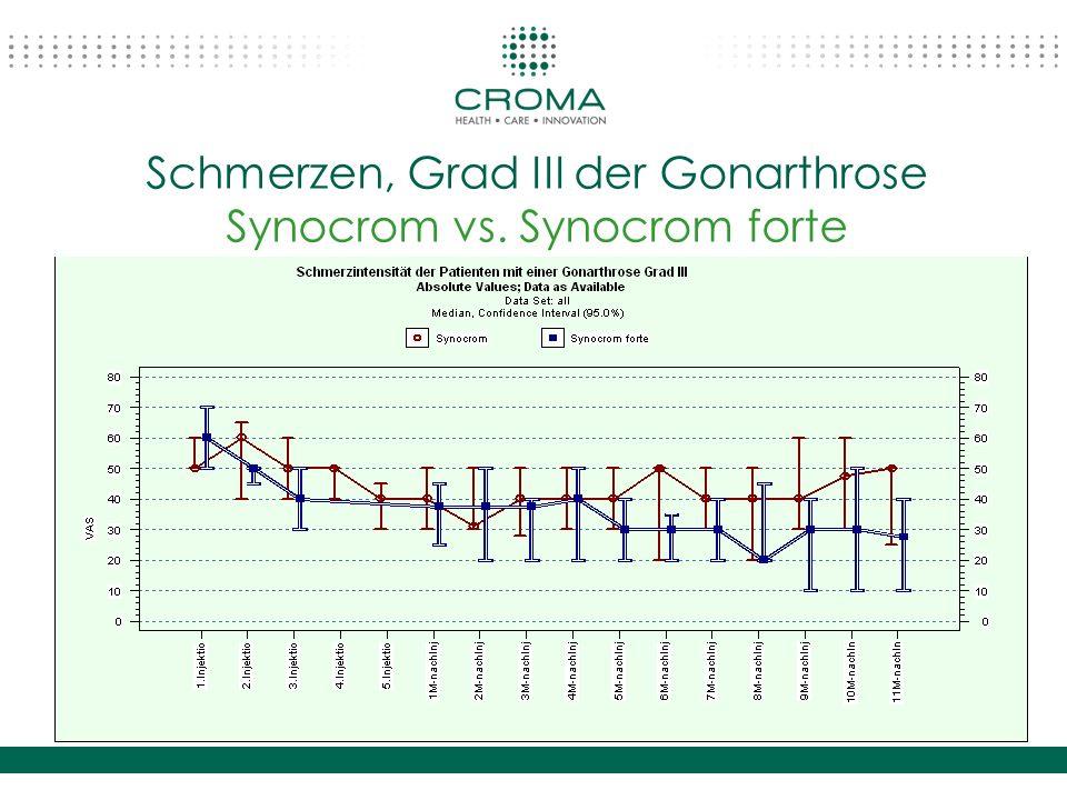 Schmerzen, Grad III der Gonarthrose Synocrom vs. Synocrom forte