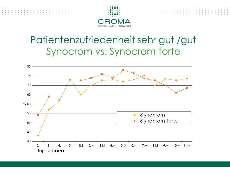 Patientenzufriedenheit sehr gut /gut Synocrom vs. Synocrom forte