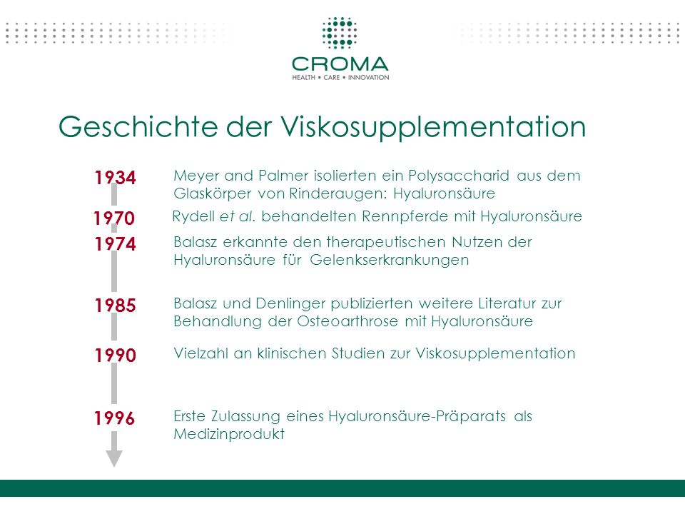 Geschichte der Viskosupplementation Meyer and Palmer isolierten ein Polysaccharid aus dem Glaskörper von Rinderaugen: Hyaluronsäure Balasz erkannte de