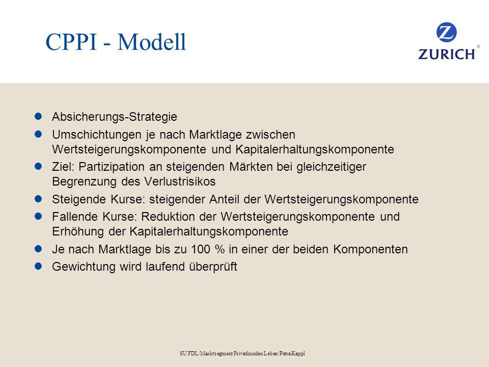 SU FDL/Marktsegment Privatkunden Leben/Petra Kappl CPPI - Modell Absicherungs-Strategie Umschichtungen je nach Marktlage zwischen Wertsteigerungskompo