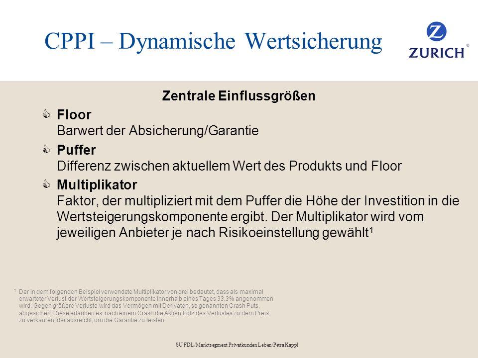 SU FDL/Marktsegment Privatkunden Leben/Petra Kappl CPPI – Dynamische Wertsicherung Zentrale Einflussgrößen Floor Barwert der Absicherung/Garantie Puff