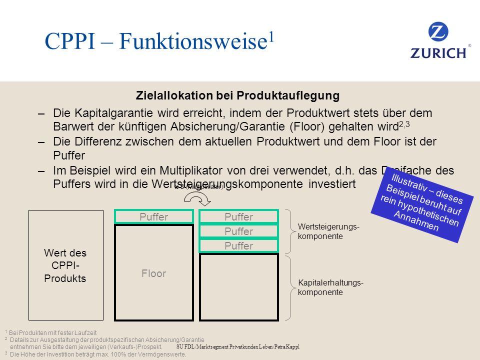 SU FDL/Marktsegment Privatkunden Leben/Petra Kappl CPPI – Funktionsweise 1 Zielallokation bei Produktauflegung –Die Kapitalgarantie wird erreicht, ind
