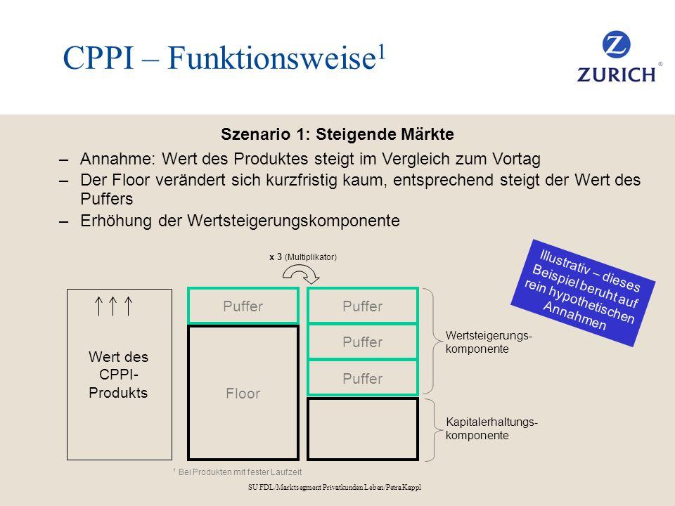 SU FDL/Marktsegment Privatkunden Leben/Petra Kappl CPPI – Funktionsweise 1 Szenario 1: Steigende Märkte –Annahme: Wert des Produktes steigt im Verglei