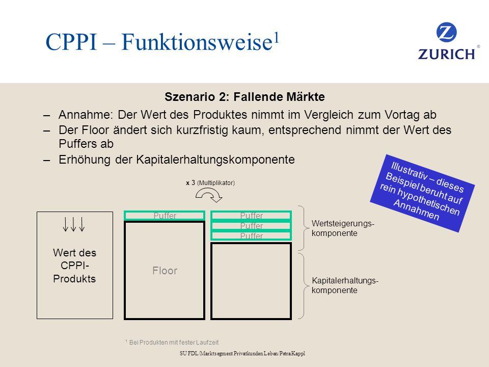 SU FDL/Marktsegment Privatkunden Leben/Petra Kappl CPPI – Funktionsweise 1 Szenario 2: Fallende Märkte –Annahme: Der Wert des Produktes nimmt im Vergl