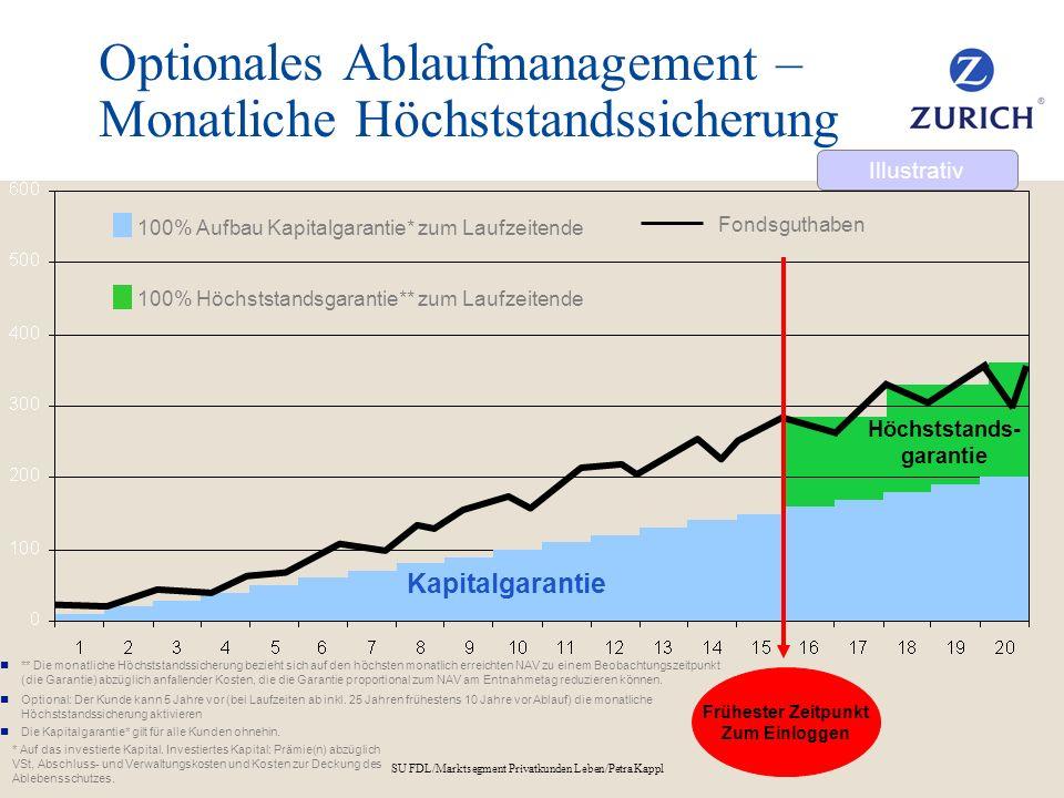 SU FDL/Marktsegment Privatkunden Leben/Petra Kappl Optionales Ablaufmanagement – Monatliche Höchststandssicherung 100% Aufbau Kapitalgarantie* zum Lau