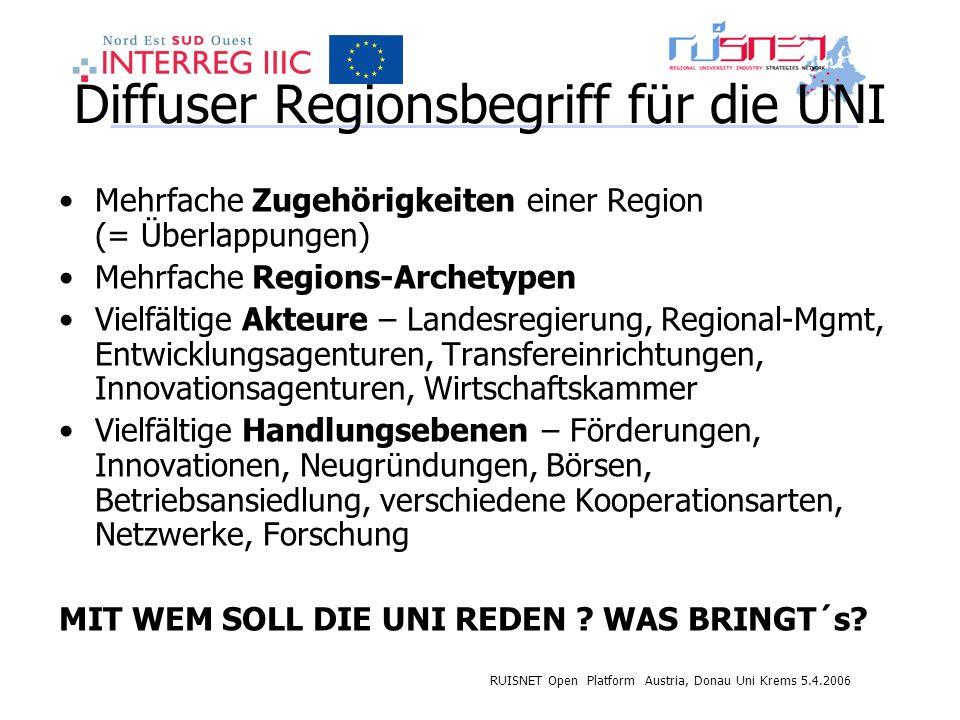 RUISNET Open Platform Austria, Donau Uni Krems 5.4.2006 Diffuser Regionsbegriff für die UNI Mehrfache Zugehörigkeiten einer Region (= Überlappungen) M